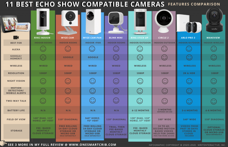 best echo show compatible cameras